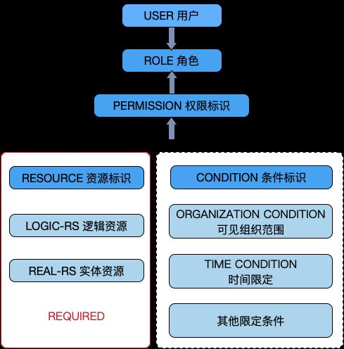 RBAC模型